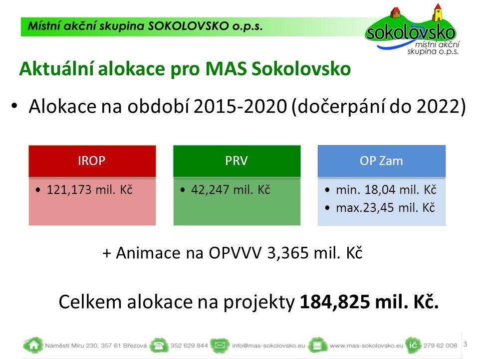 Aktuální alokace pro MAS Sokolovsko Alokace na období 2015-2020 (dočerpání do 2022) + Animace na OPVVV 3,365 mil. Kč Celkem alokace na projekty 184,82