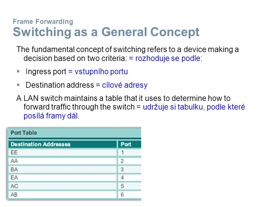 Frame Forwarding Switching as a General Concept The fundamental concept of switching refers to a device making a decision based on two criteria: = rozhoduje se podle:  Ingress port = vstupního portu  Destination address = cílové adresy A LAN switch maintains a table that it uses to determine how to forward traffic through the switch = udržuje si tabulku, podle které posílá framy dál.