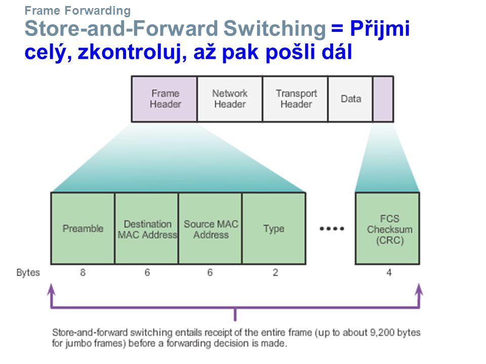 Frame Forwarding Store-and-Forward Switching = Přijmi celý, zkontroluj, až pak pošli dál