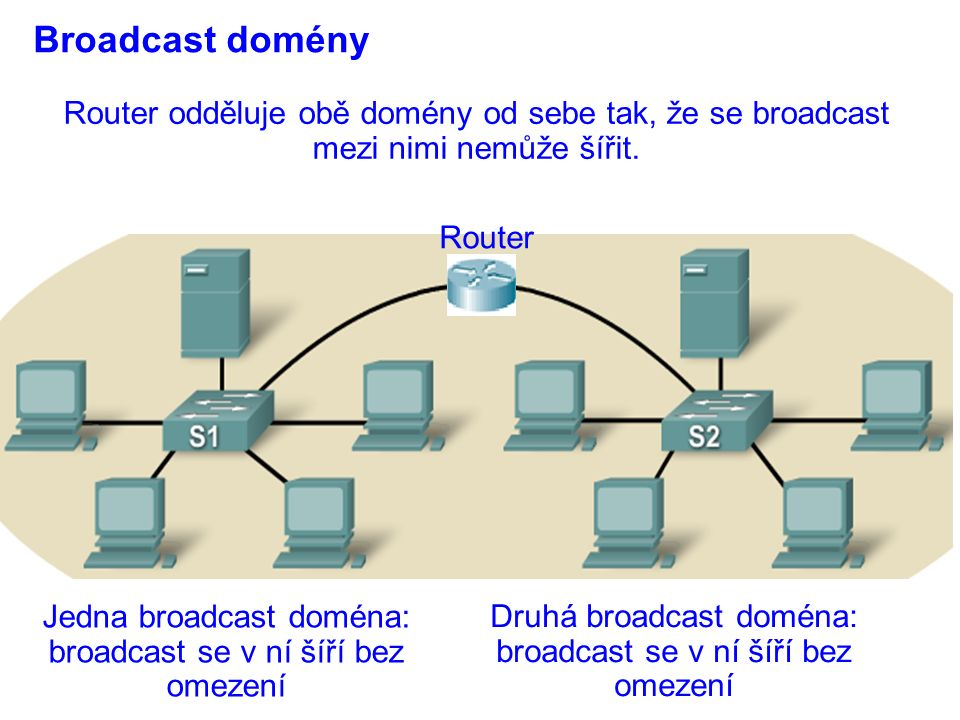 Broadcast domény Router Router odděluje obě domény od sebe tak, že se broadcast mezi nimi nemůže šířit. Jedna broadcast doména: broadcast se v ní šíří