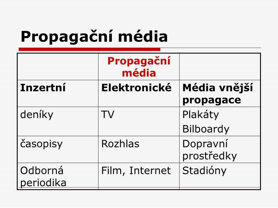 Propagační média InzertníElektronickéMédia vnější propagace deníkyTVPlakáty Bilboardy časopisyRozhlasDopravní prostředky Odborná periodika Film, Inter