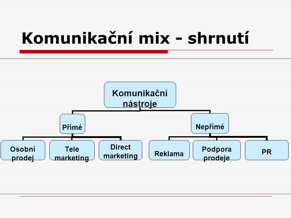 Komunikační mix - shrnutí Komunikační nástroje Přímé Osobní prodej Tele marketing Direct marketing Nepřímé Reklama Podpora prodeje PR