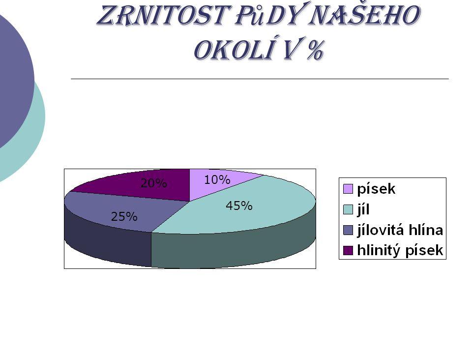 Zrnitost p ů dy našeho okolí v % 45% 25% 20% 10%