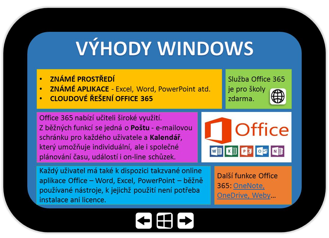 ZNÁMÉ PROSTŘEDÍ ZNÁMÉ APLIKACE - Excel, Word, PowerPoint atd. CLOUDOVÉ ŘEŠENÍ OFFICE 365 Služba Office 365 je pro školy zdarma. Office 365 nabízí učit