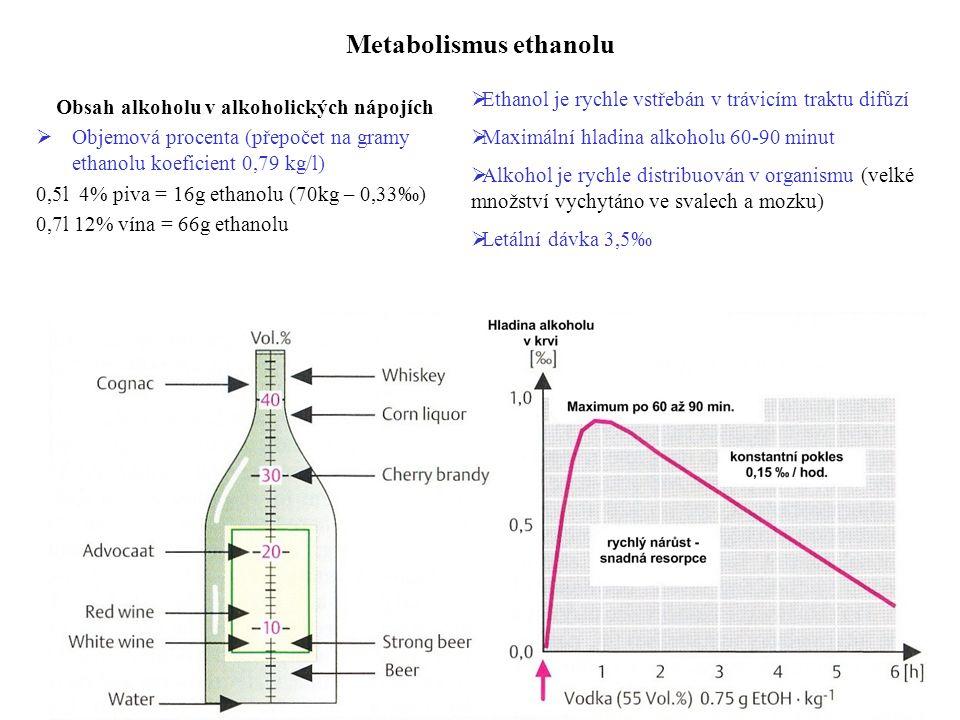 Metabolismus ethanolu Obsah alkoholu v alkoholických nápojích  Objemová procenta (přepočet na gramy ethanolu koeficient 0,79 kg/l) 0,5l 4% piva = 16g ethanolu (70kg – 0,33‰) 0,7l 12% vína = 66g ethanolu  Ethanol je rychle vstřebán v trávicím traktu difůzí  Maximální hladina alkoholu 60-90 minut  Alkohol je rychle distribuován v organismu (velké množství vychytáno ve svalech a mozku)  Letální dávka 3,5‰