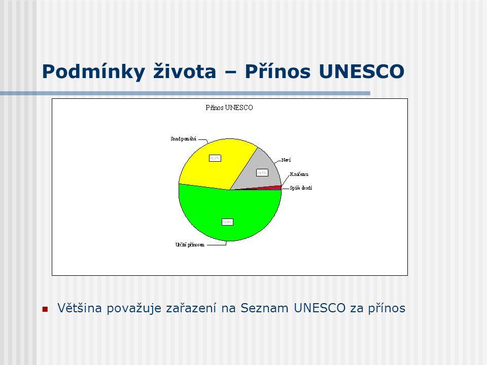 Podmínky života – Přínos UNESCO Většina považuje zařazení na Seznam UNESCO za přínos