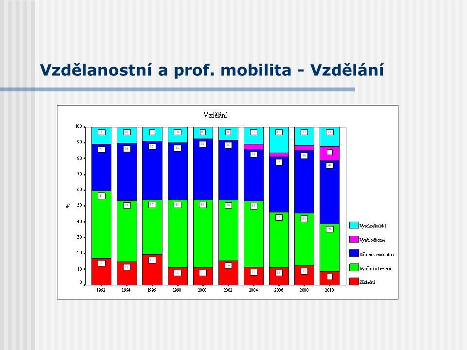 Vzdělanostní a prof. mobilita - Vzdělání