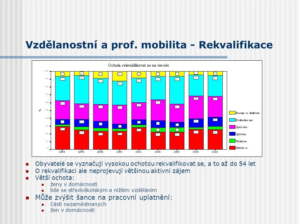 Vzdělanostní a prof. mobilita - Rekvalifikace Obyvatelé se vyznačují vysokou ochotou rekvalifikovat se, a to až do 54 let O rekvalifikaci ale neprojev