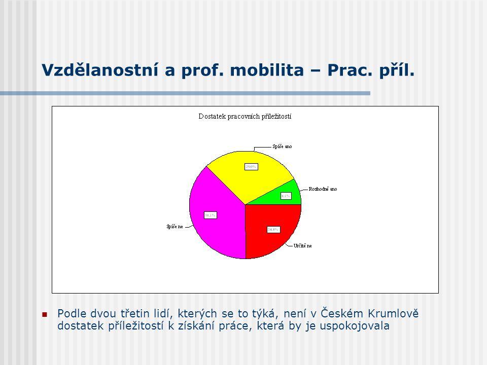 Vzdělanostní a prof. mobilita – Prac. příl. Podle dvou třetin lidí, kterých se to týká, není v Českém Krumlově dostatek příležitostí k získání práce,