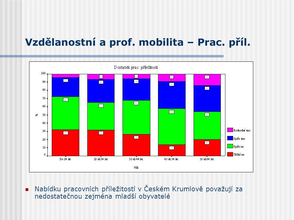 Vzdělanostní a prof. mobilita – Prac. příl. Nabídku pracovních příležitostí v Českém Krumlově považují za nedostatečnou zejména mladší obyvatelé