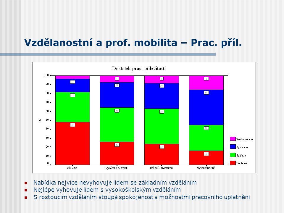 Vzdělanostní a prof. mobilita – Prac. příl. Nabídka nejvíce nevyhovuje lidem se základním vzděláním Nejlépe vyhovuje lidem s vysokoškolským vzděláním