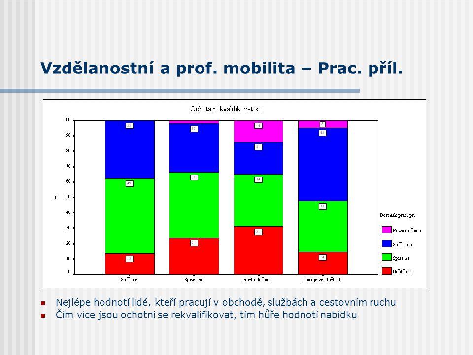 Vzdělanostní a prof. mobilita – Prac. příl. Nejlépe hodnotí lidé, kteří pracují v obchodě, službách a cestovním ruchu Čím více jsou ochotni se rekvali