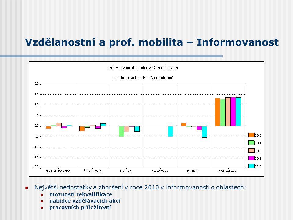 Vzdělanostní a prof. mobilita – Informovanost Největší nedostatky a zhoršení v roce 2010 v informovanosti o oblastech: možností rekvalifikace nabídce