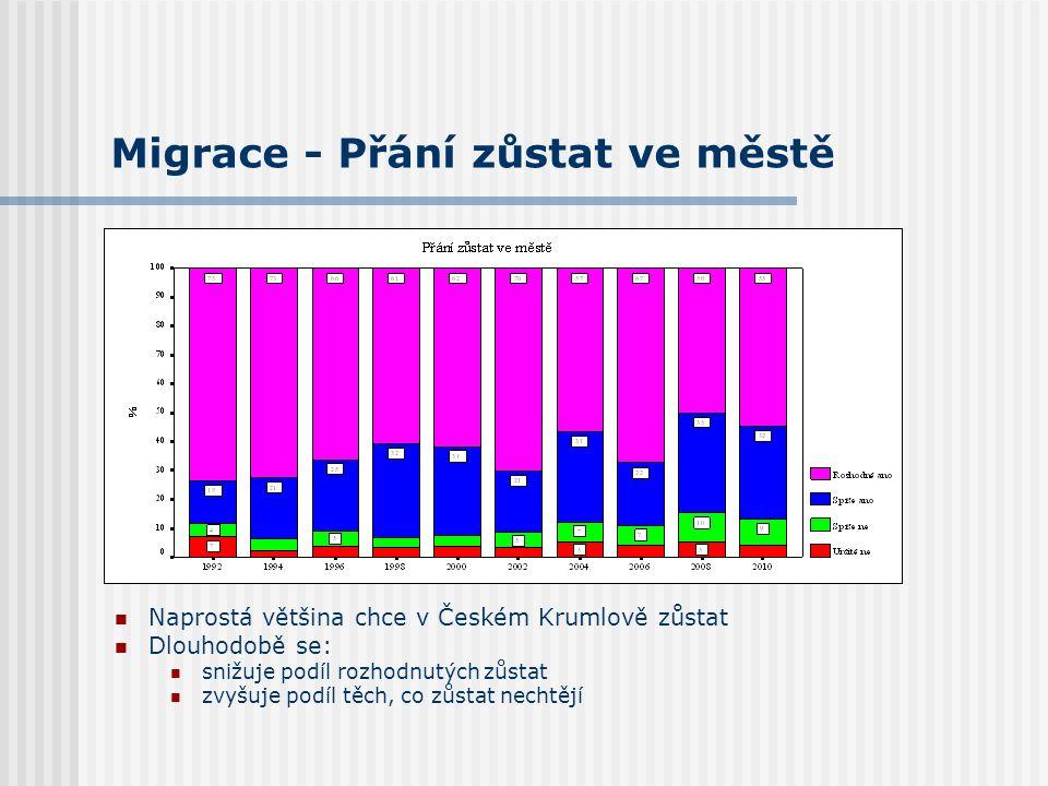 Migrace - Přání zůstat ve městě Naprostá většina chce v Českém Krumlově zůstat Dlouhodobě se: snižuje podíl rozhodnutých zůstat zvyšuje podíl těch, co