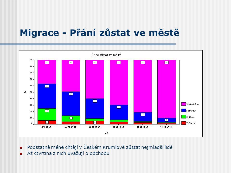 Migrace - Přání zůstat ve městě Podstatně méně chtějí v Českém Krumlově zůstat nejmladší lidé Až čtvrtina z nich uvažují o odchodu