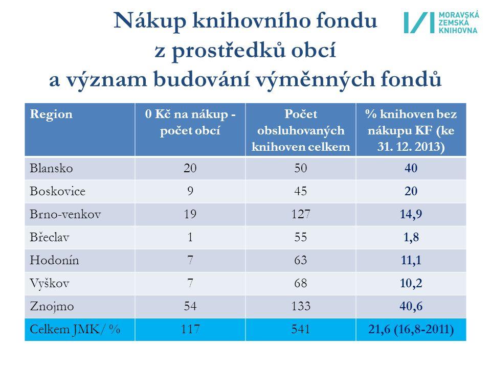 Nákup knihovního fondu z prostředků obcí a význam budování výměnných fondů Region0 Kč na nákup - počet obcí Počet obsluhovaných knihoven celkem % knihoven bez nákupu KF (ke 31.