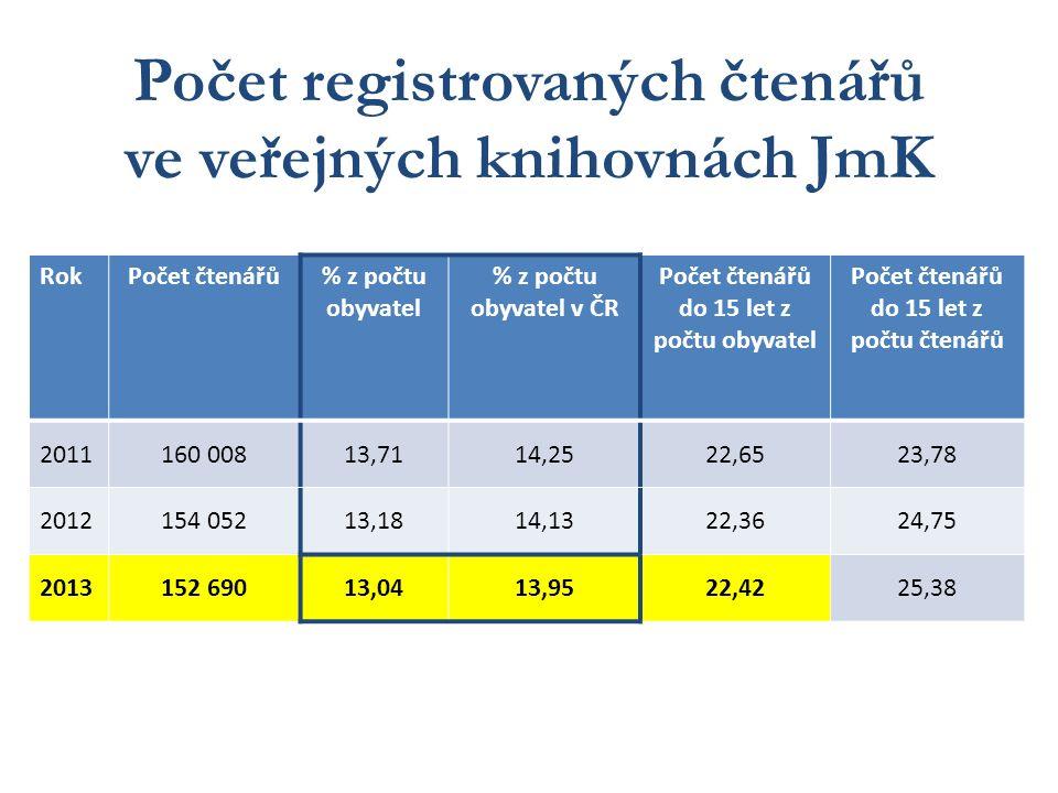 Počet registrovaných čtenářů ve veřejných knihovnách JmK RokPočet čtenářů% z počtu obyvatel % z počtu obyvatel v ČR Počet čtenářů do 15 let z počtu obyvatel Počet čtenářů do 15 let z počtu čtenářů 2011160 00813,7114,2522,6523,78 2012154 05213,1814,1322,3624,75 2013152 69013,0413,9522,4225,38