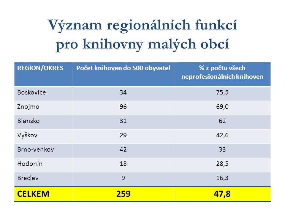 Význam regionálních funkcí pro knihovny malých obcí REGION/OKRESPočet knihoven do 500 obyvatel% z počtu všech neprofesionálních knihoven Boskovice3475,5 Znojmo9669,0 Blansko3162 Vyškov2942,6 Brno-venkov4233 Hodonín1828,5 Břeclav916,3 CELKEM25947,8