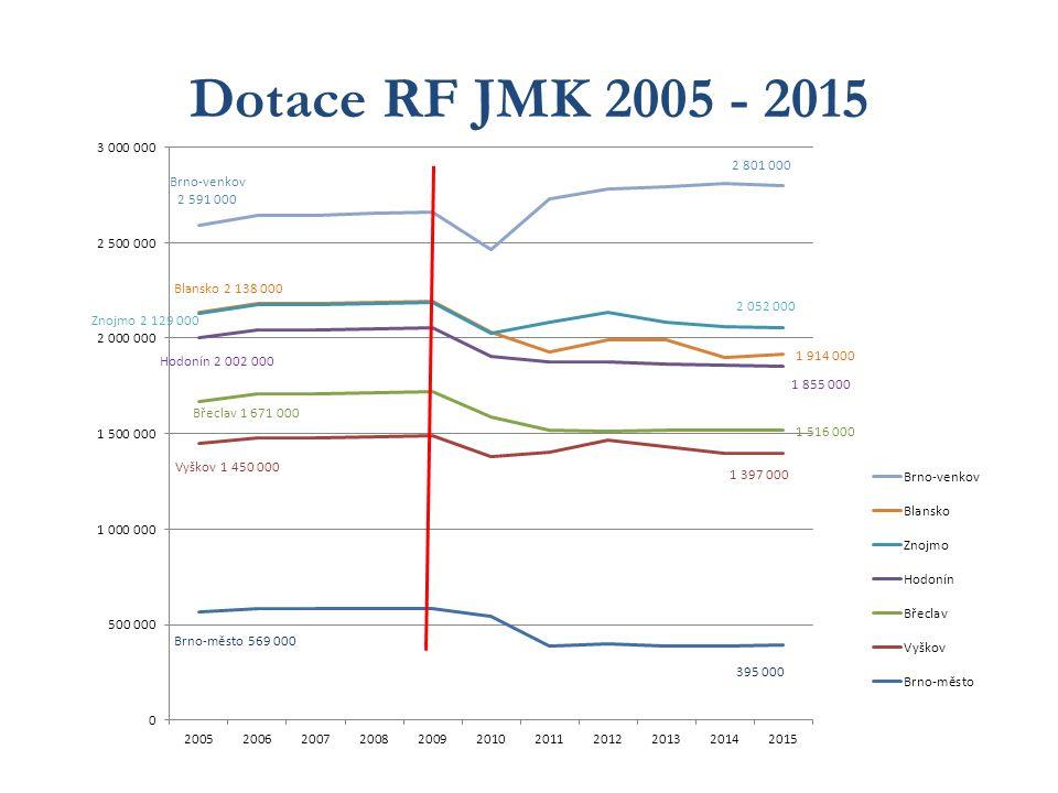 Dotace RF JMK 2005 - 2015