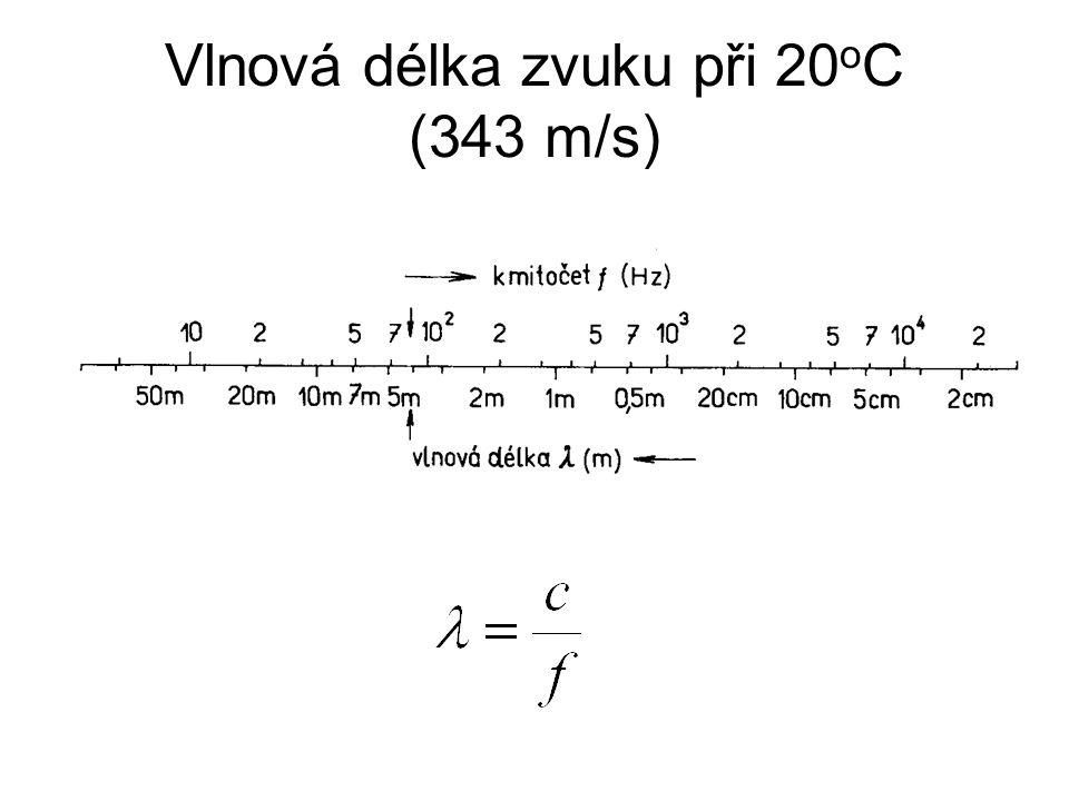 Vlnová délka zvuku při 20 o C (343 m/s)