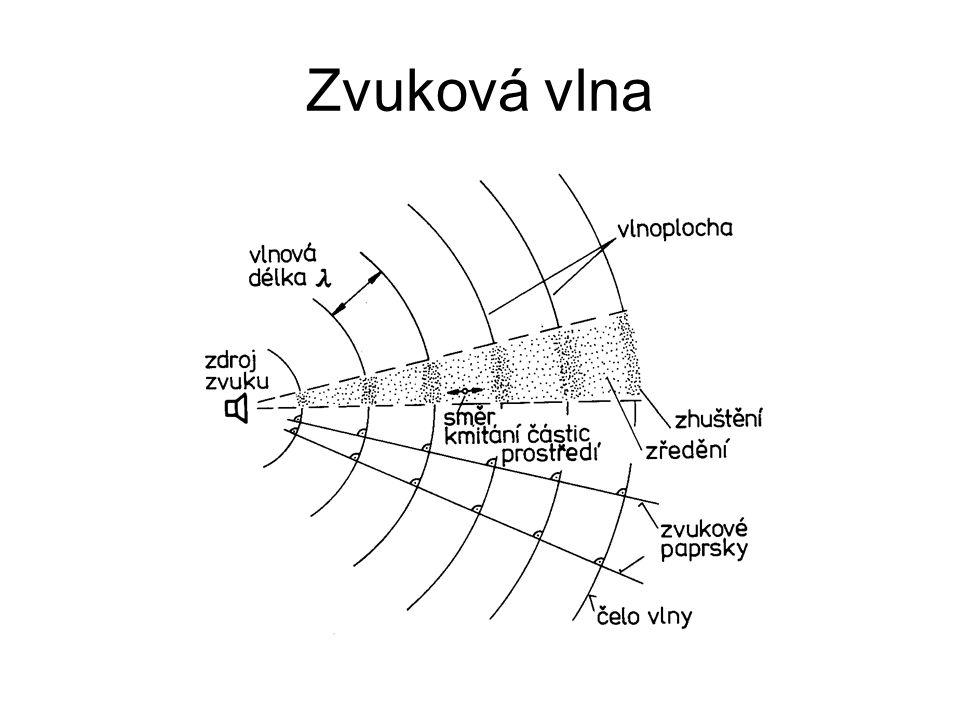Zvuková vlna