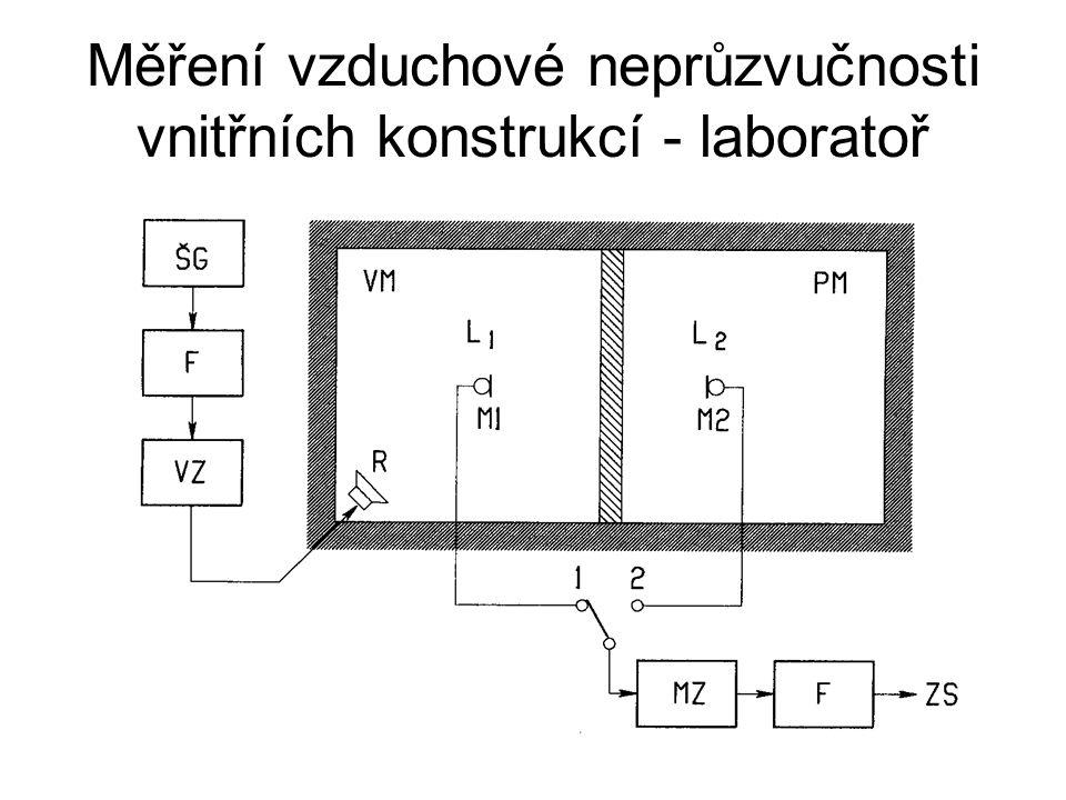 Měření vzduchové neprůzvučnosti vnitřních konstrukcí - laboratoř