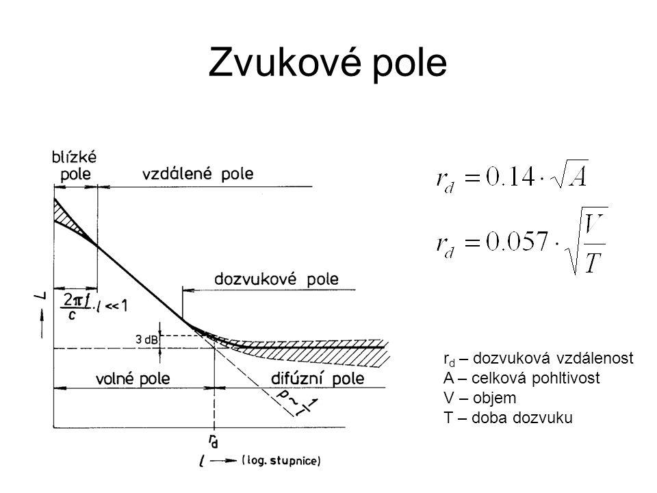 Zvukové pole r d – dozvuková vzdálenost A – celková pohltivost V – objem T – doba dozvuku