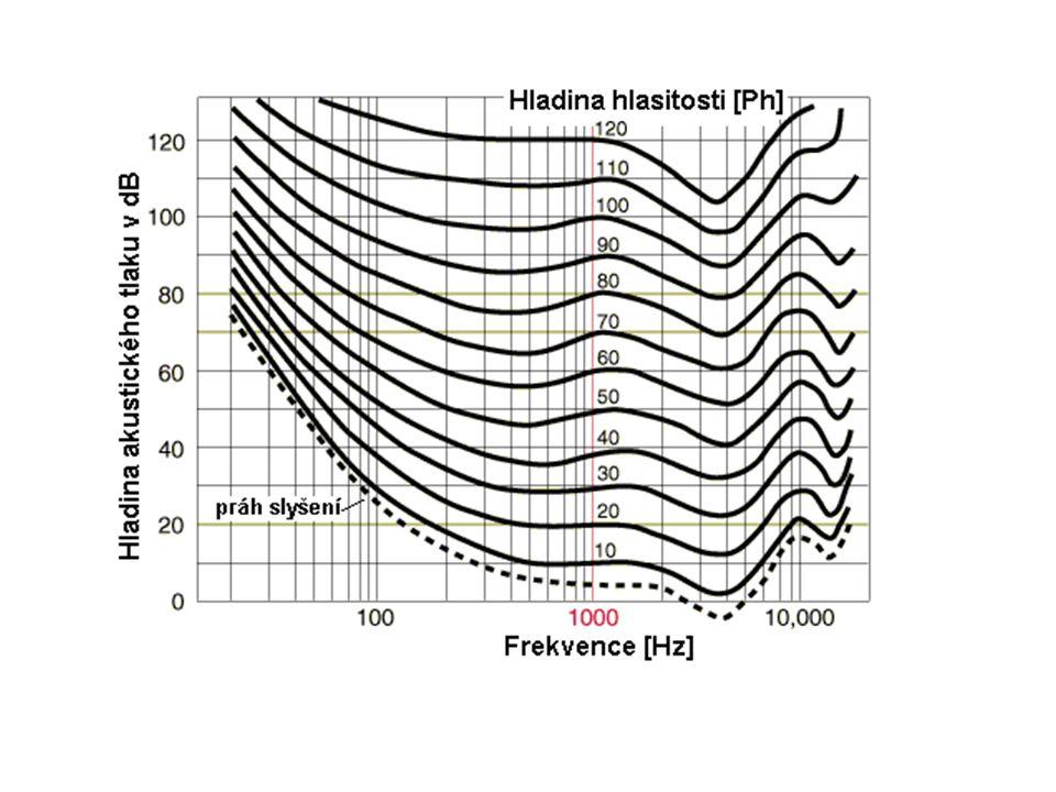 Dozvuk doba dozvuku – čas potřebný k poklesu hladiny zvuku o 60 dB od vypnutí zdroje