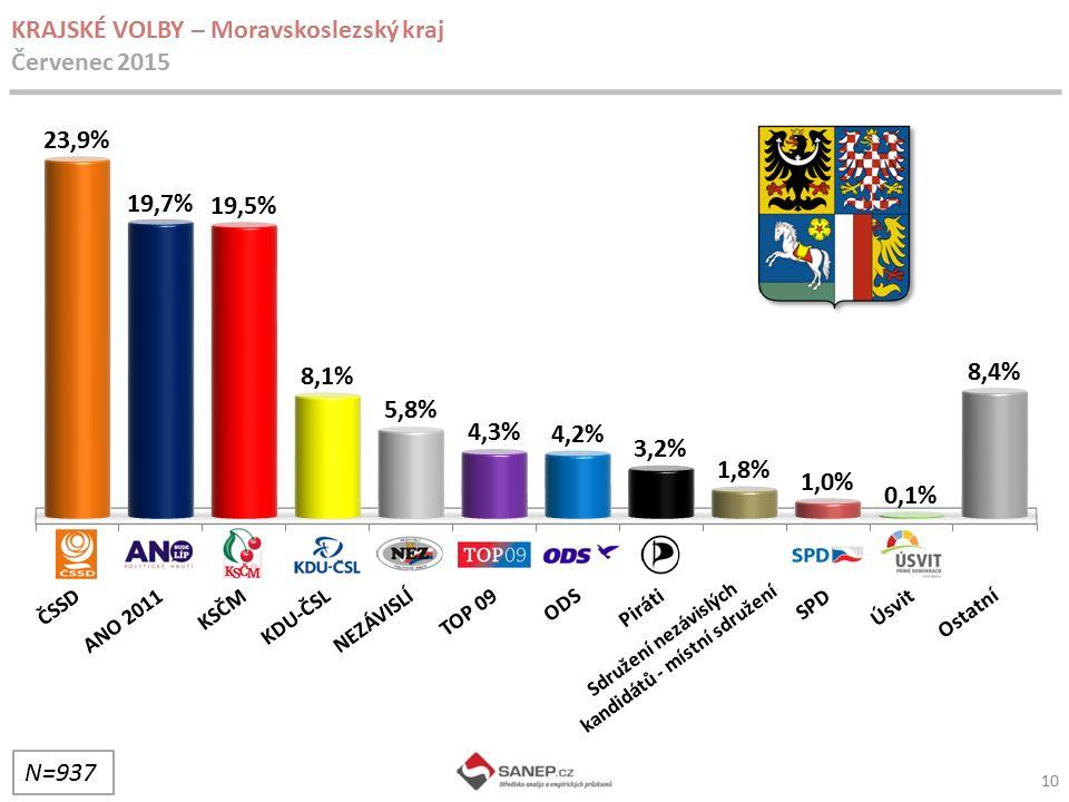 10 KRAJSKÉ VOLBY – Moravskoslezský kraj Červenec 2015 N=937 Sdružení nezávislých kandidátů - místní sdružení