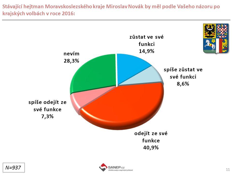 11 Stávající hejtman Moravskoslezského kraje Miroslav Novák by měl podle Vašeho názoru po krajských volbách v roce 2016: N=937