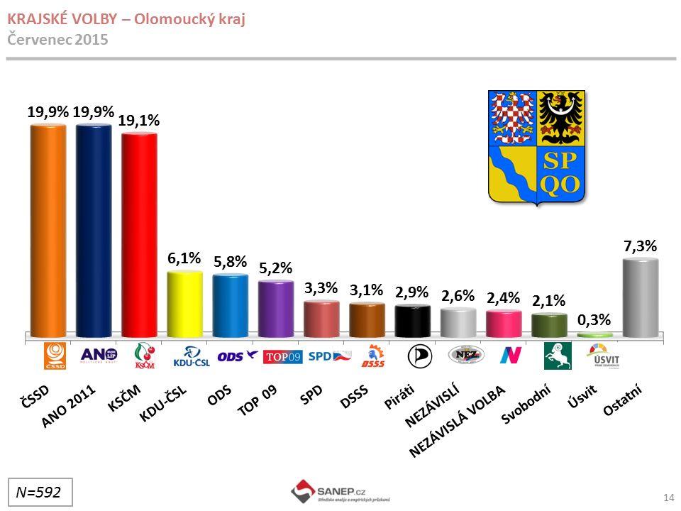 14 KRAJSKÉ VOLBY – Olomoucký kraj Červenec 2015 N=592
