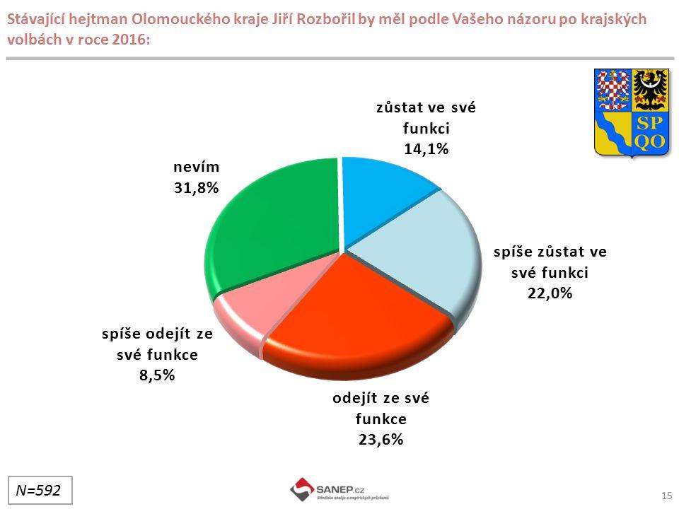 15 Stávající hejtman Olomouckého kraje Jiří Rozbořil by měl podle Vašeho názoru po krajských volbách v roce 2016: N=592