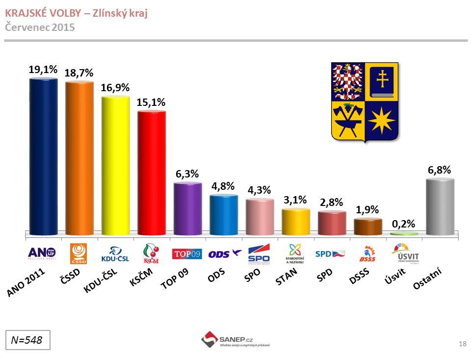 18 KRAJSKÉ VOLBY – Zlínský kraj Červenec 2015 N=548