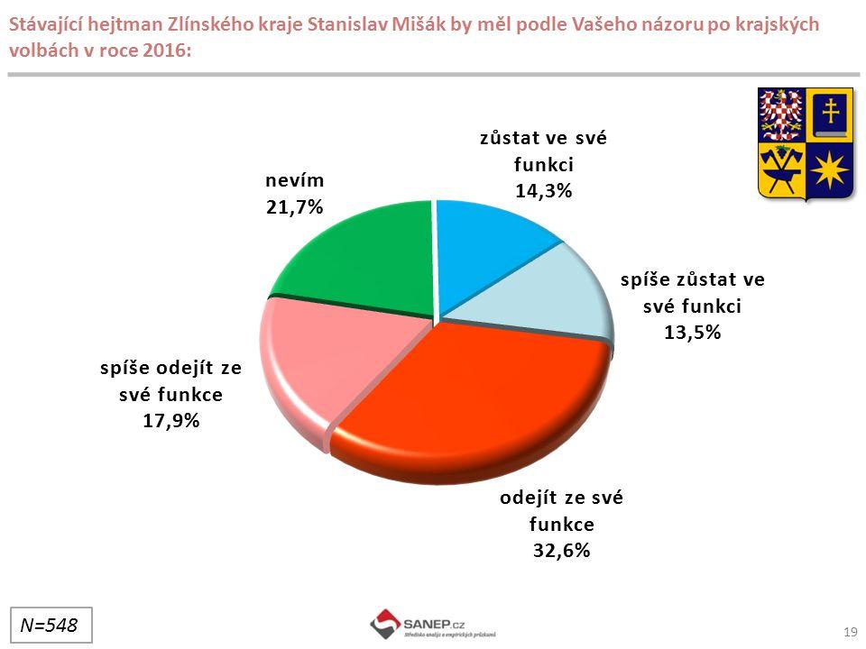 19 Stávající hejtman Zlínského kraje Stanislav Mišák by měl podle Vašeho názoru po krajských volbách v roce 2016: N=548