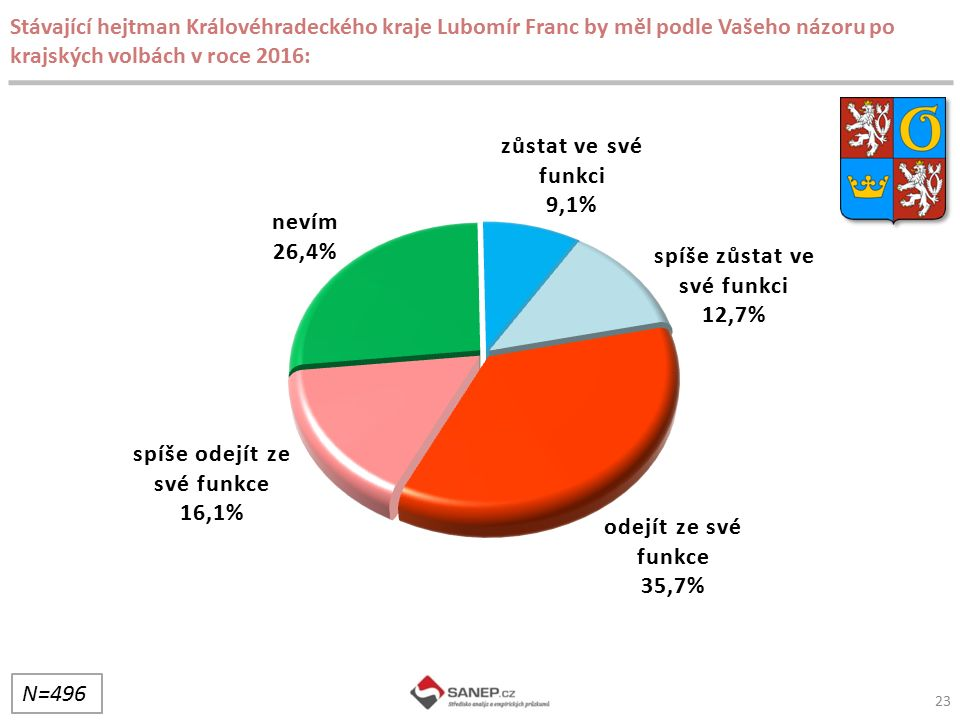 23 Stávající hejtman Královéhradeckého kraje Lubomír Franc by měl podle Vašeho názoru po krajských volbách v roce 2016: N=496
