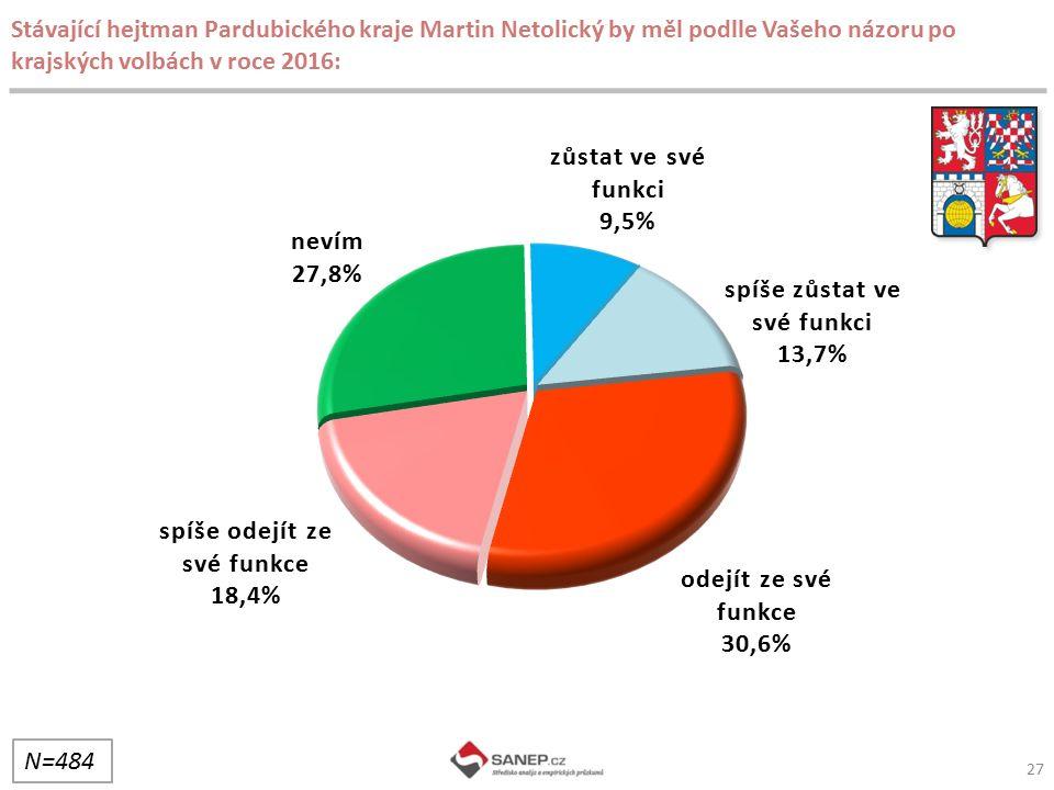 27 Stávající hejtman Pardubického kraje Martin Netolický by měl podlle Vašeho názoru po krajských volbách v roce 2016: N=484