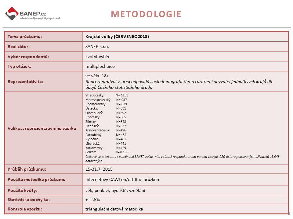 Téma průzkumu:Krajské volby (ČERVENEC 2015) Realizátor:SANEP s.r.o.