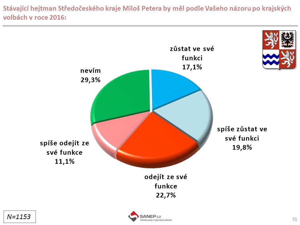 31 Stávající hejtman Středočeského kraje Miloš Petera by měl podle Vašeho názoru po krajských volbách v roce 2016: N=1153