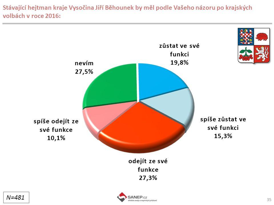 35 Stávající hejtman kraje Vysočina Jiří Běhounek by měl podle Vašeho názoru po krajských volbách v roce 2016: N=481