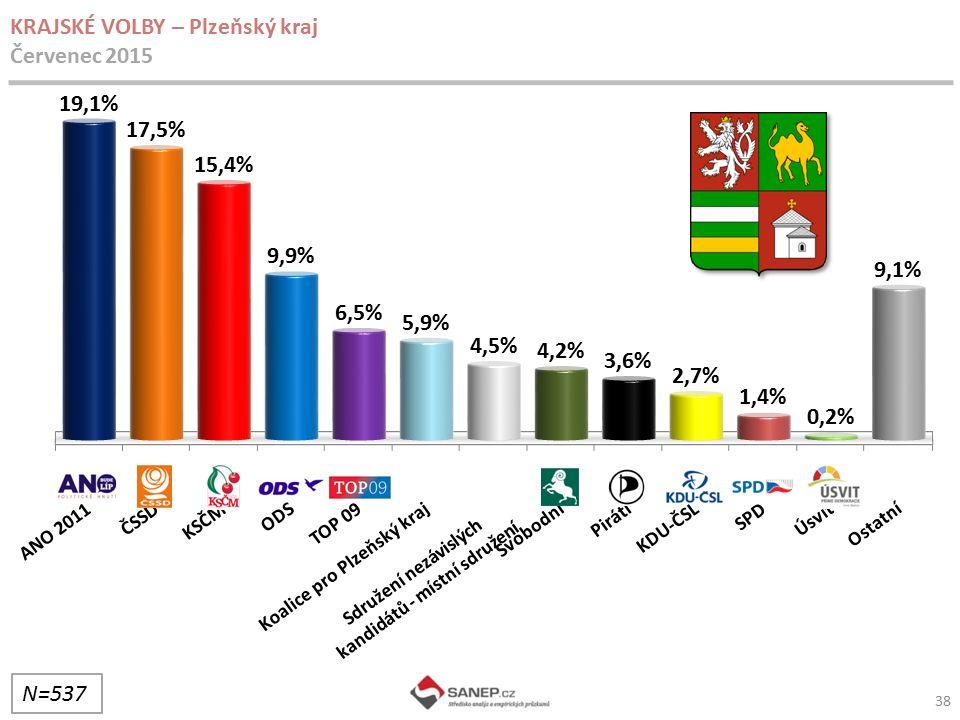 38 KRAJSKÉ VOLBY – Plzeňský kraj Červenec 2015 N=537 Sdružení nezávislých kandidátů - místní sdružení