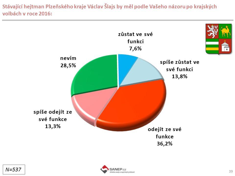 39 Stávající hejtman Plzeňského kraje Václav Šlajs by měl podle Vašeho názoru po krajských volbách v roce 2016: N=537