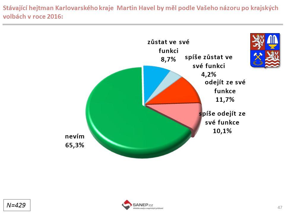 47 Stávající hejtman Karlovarského kraje Martin Havel by měl podle Vašeho názoru po krajských volbách v roce 2016: N=429