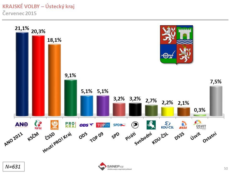 50 KRAJSKÉ VOLBY – Ústecký kraj Červenec 2015 N=631