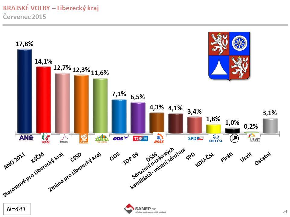 54 KRAJSKÉ VOLBY – Liberecký kraj Červenec 2015 N=441 Sdružení nezávislých kandidátů - místní sdružení