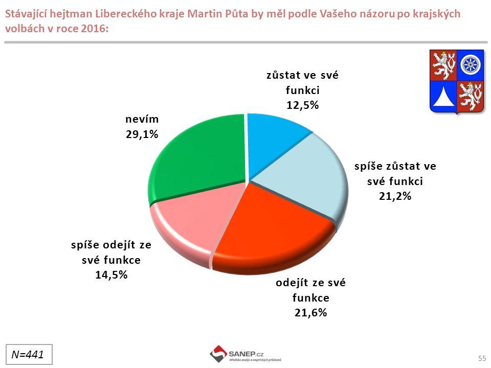 55 Stávající hejtman Libereckého kraje Martin Půta by měl podle Vašeho názoru po krajských volbách v roce 2016: N=441