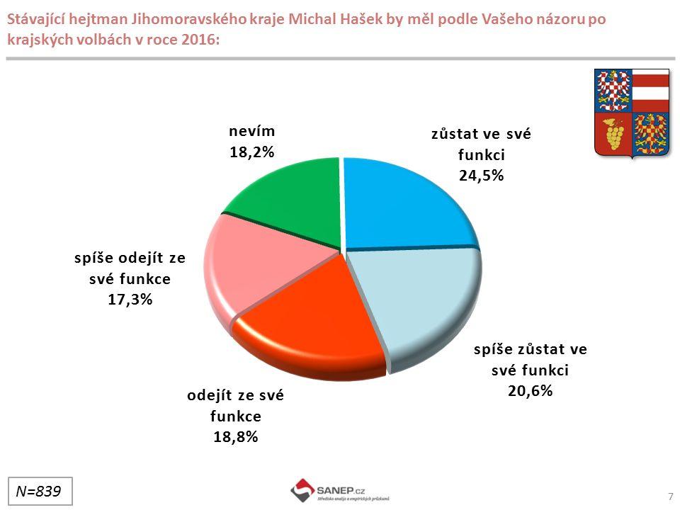 7 Stávající hejtman Jihomoravského kraje Michal Hašek by měl podle Vašeho názoru po krajských volbách v roce 2016: N=839