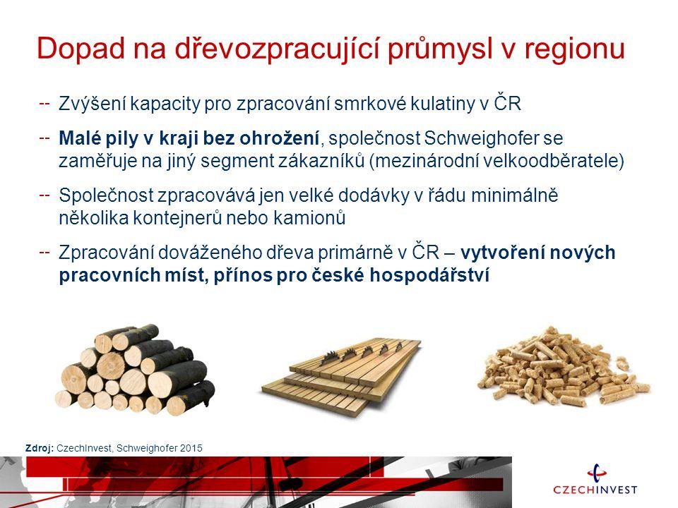Dopad na dřevozpracující průmysl v regionu Zvýšení kapacity pro zpracování smrkové kulatiny v ČR Malé pily v kraji bez ohrožení, společnost Schweighof