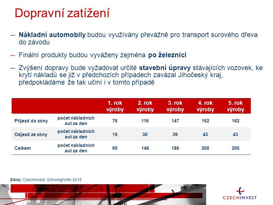 Dopravní zatížení 1. rok výroby 2. rok výroby 3. rok výroby 4. rok výroby 5. rok výroby Příjezd do zóny počet nákladních aut za den 76116147162 Odjezd