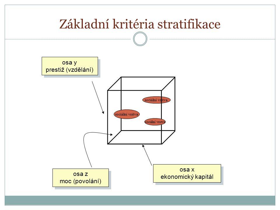 sociální vrstva Základní kritéria stratifikace osa x ekonomický kapitál osa x ekonomický kapitál osa z moc (povolání) osa z moc (povolání) osa y prest
