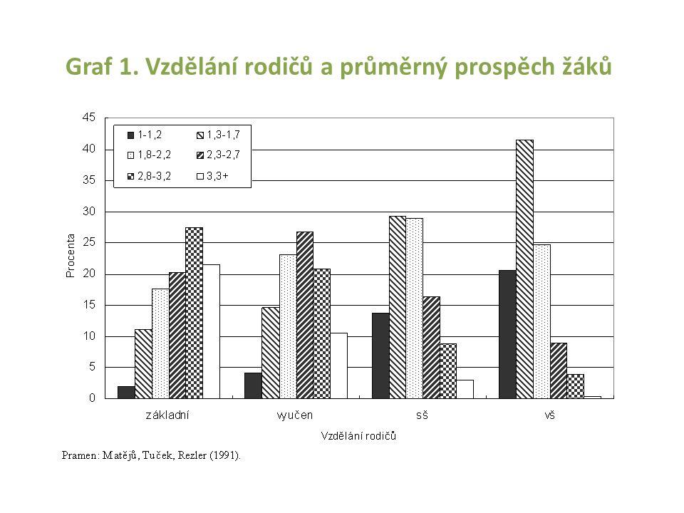 Graf 1. Vzdělání rodičů a průměrný prospěch žáků
